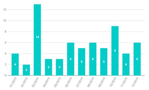 Graf přečtených knih podle měsíců