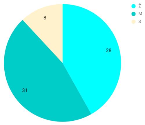 Graf autorů podle pohlaví