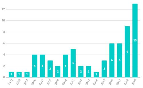 Graf knih dle roku vydání