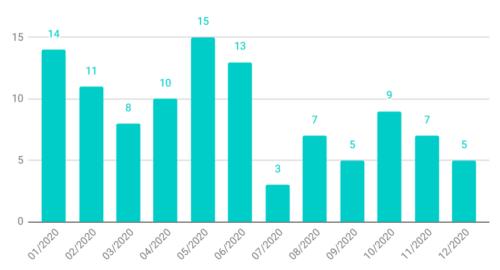 Počet přečtených knih v jednotlivých měsících